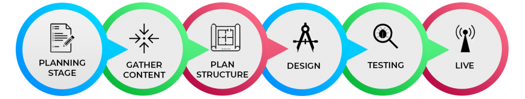 Web Development Lifecycle-TechMR